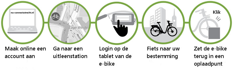 Leen een NU connect e-bike